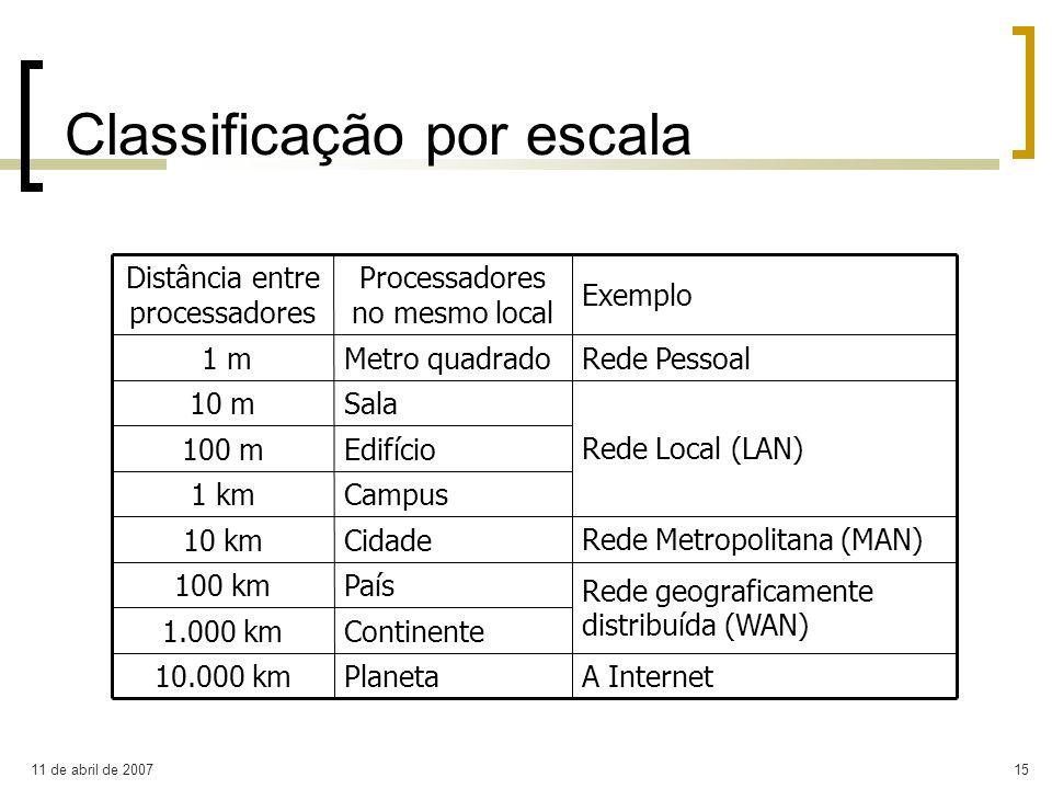 Classificação por escala