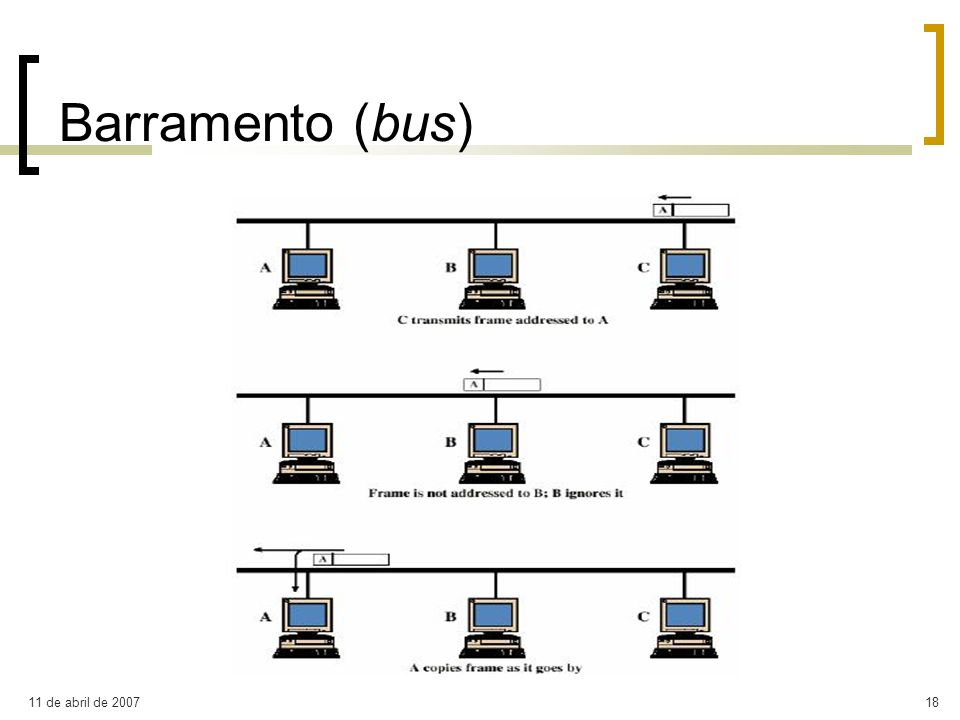 Barramento (bus)‏ 11 de abril de 2007
