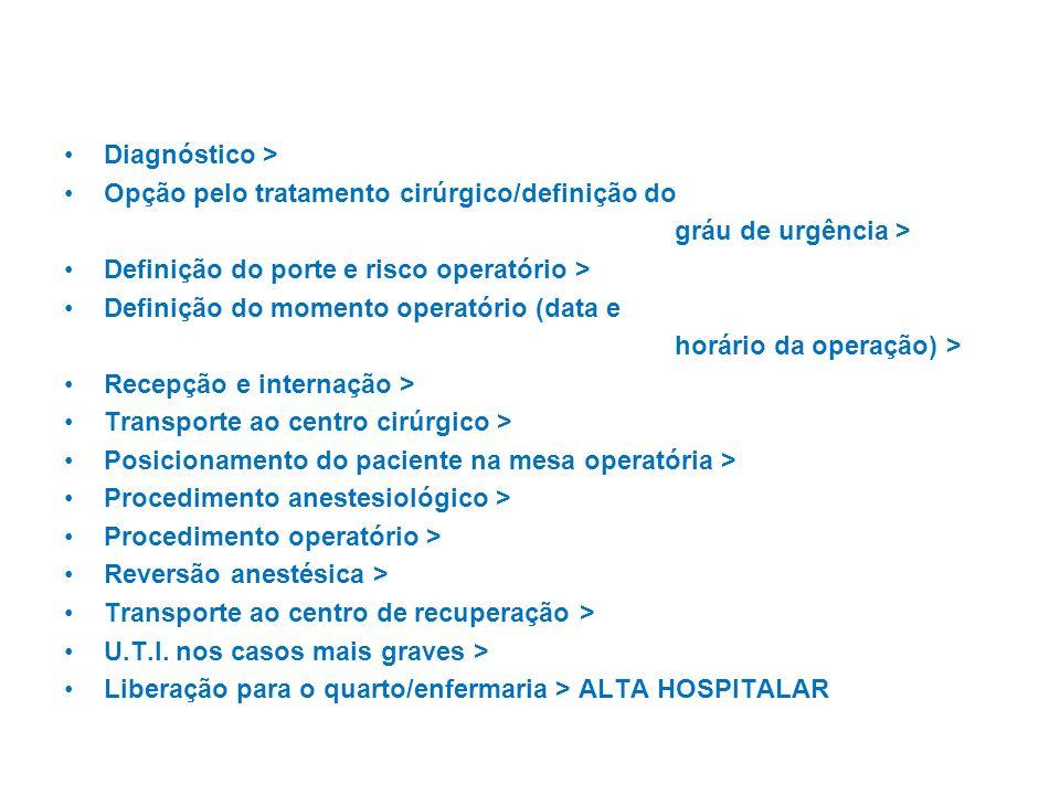 Diagnóstico > Opção pelo tratamento cirúrgico/definição do. gráu de urgência > Definição do porte e risco operatório >