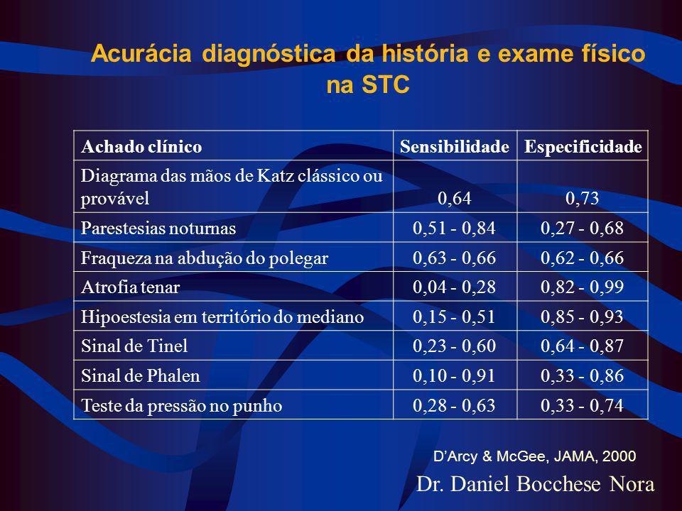 Acurácia diagnóstica da história e exame físico na STC