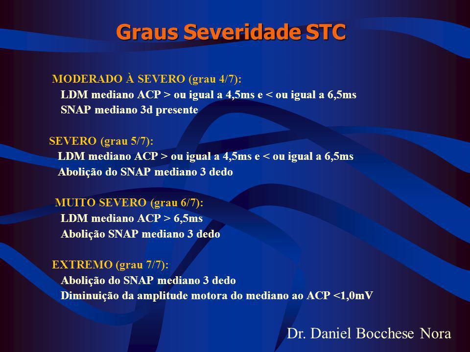 Graus Severidade STC MODERADO À SEVERO (grau 4/7):
