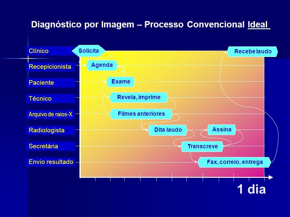 1 dia Diagnóstico por Imagem – Processo Convencional Ideal Clínico