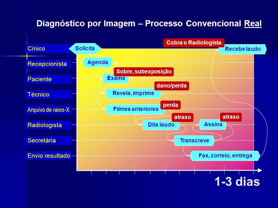 1-3 dias Diagnóstico por Imagem – Processo Convencional Real Cínico