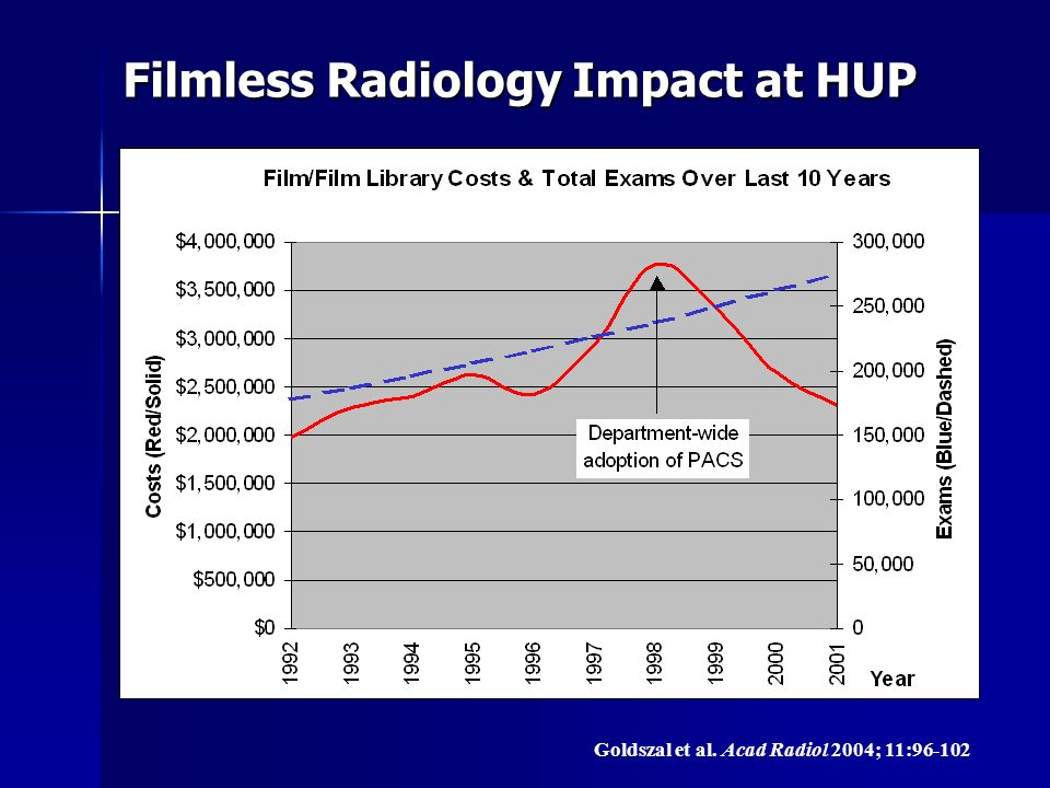 Filmless Radiology Impact at HUP