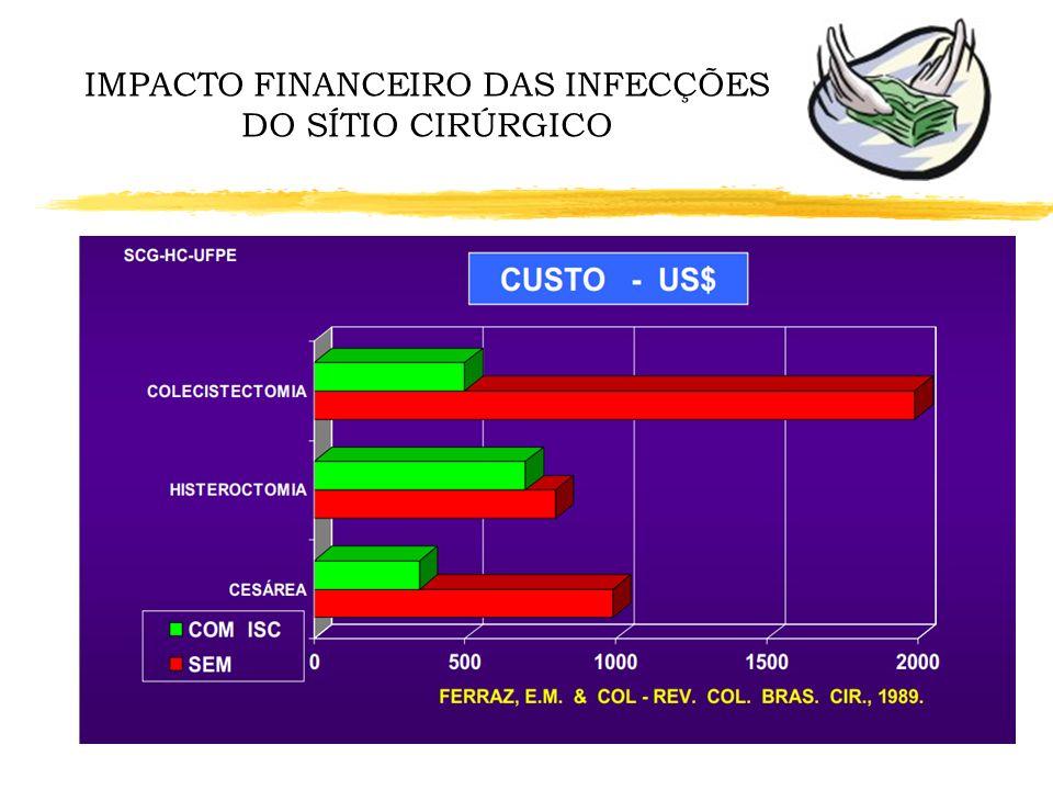 IMPACTO FINANCEIRO DAS INFECÇÕES DO SÍTIO CIRÚRGICO