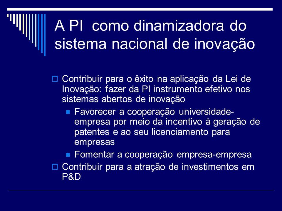 A PI como dinamizadora do sistema nacional de inovação