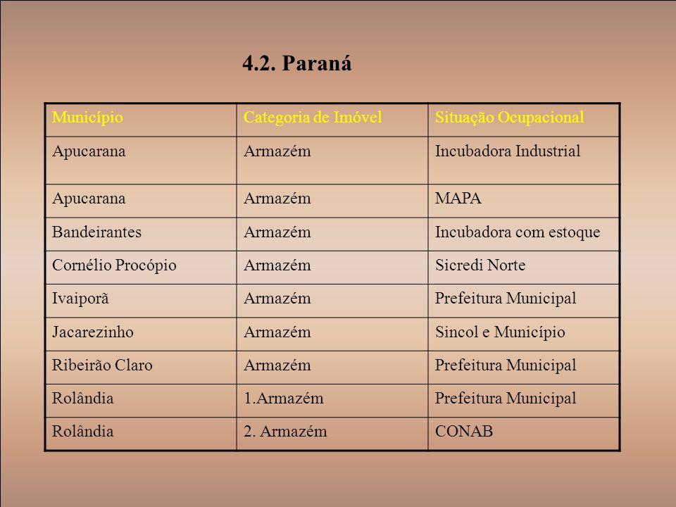 4.2. Paraná Município Categoria de Imóvel Situação Ocupacional