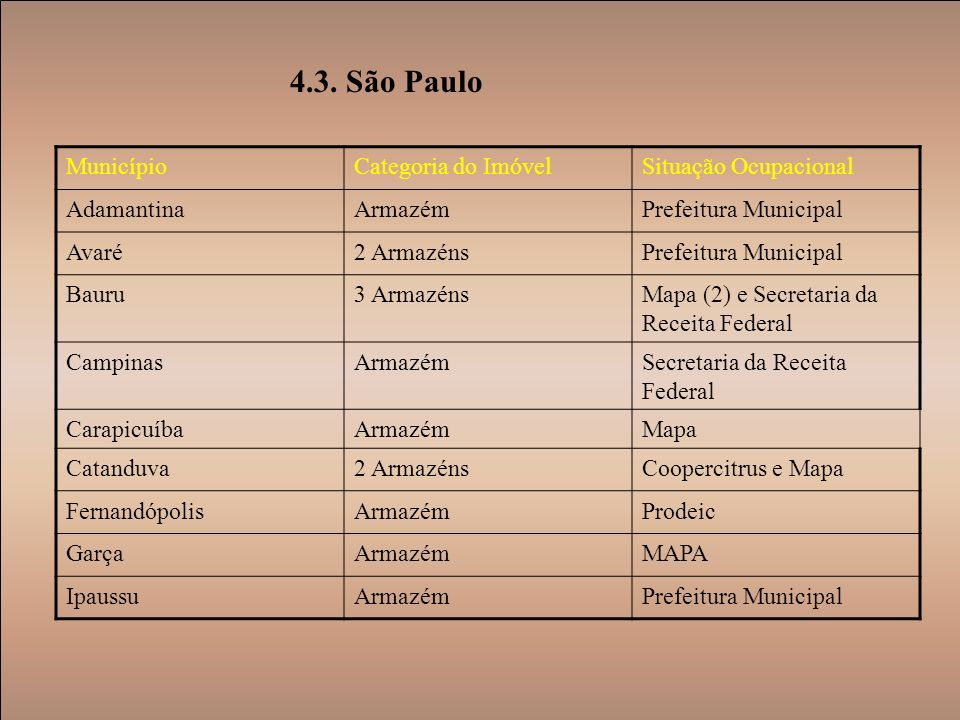 4.3. São Paulo Município Categoria do Imóvel Situação Ocupacional