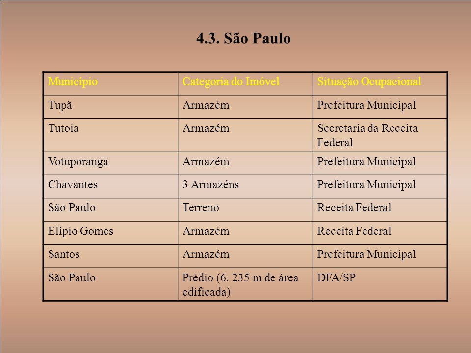 4.3. São Paulo Município Categoria do Imóvel Situação Ocupacional Tupã