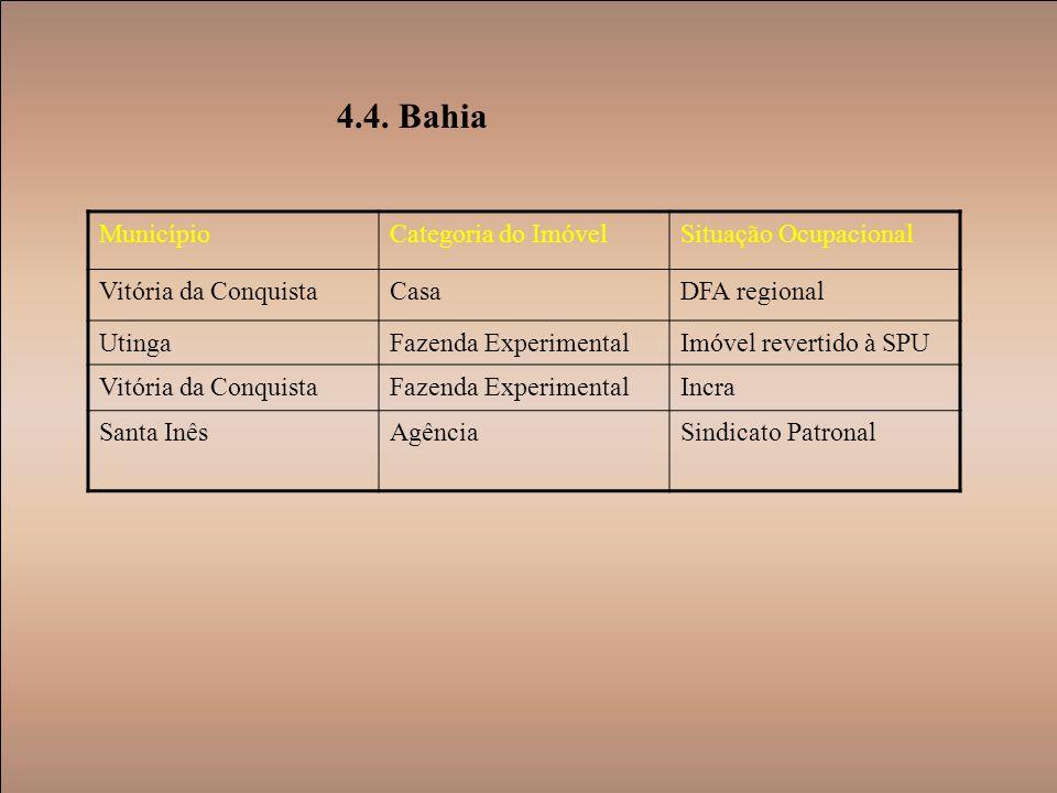 4.4. Bahia Município Categoria do Imóvel Situação Ocupacional