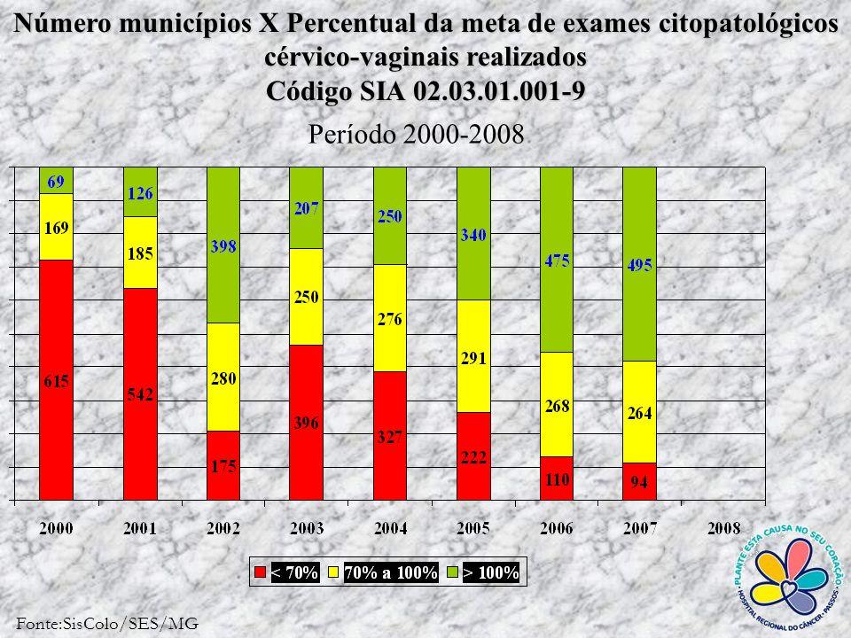 Número municípios X Percentual da meta de exames citopatológicos cérvico-vaginais realizados