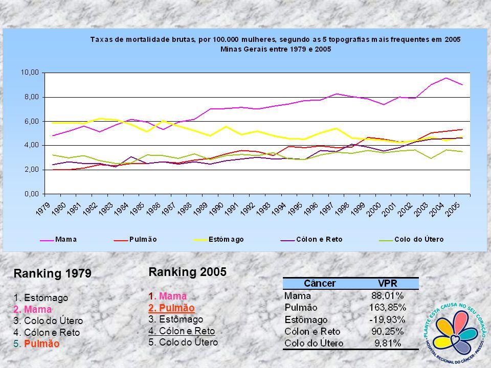 Ranking 2005 Ranking 1979 1. Mama 1. Estomago 2. Pulmão 2. Mama