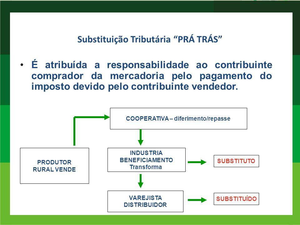 Substituição Tributária PRÁ TRÁS