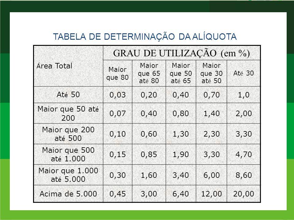 GRAU DE UTILIZAÇÃO (em %)
