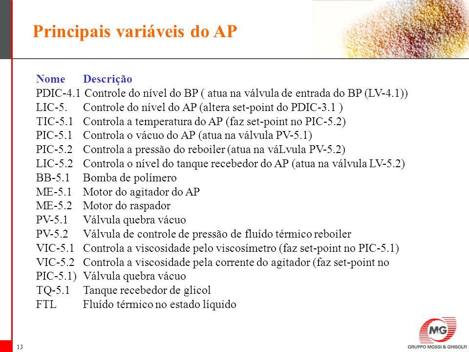 Principais variáveis do AP