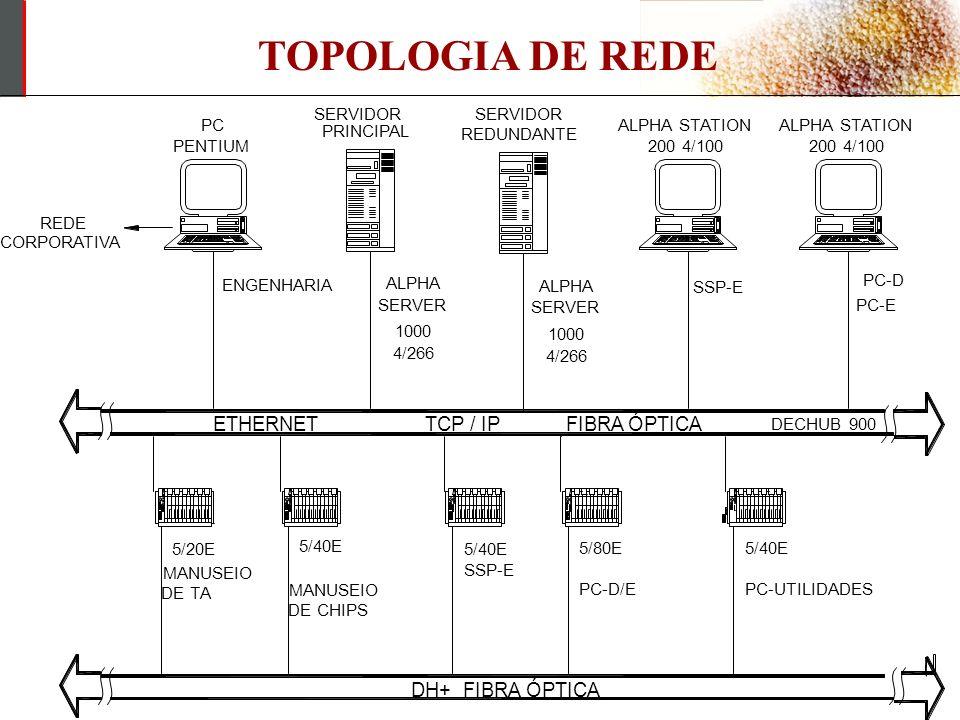 TOPOLOGIA DE REDE ETHERNET TCP / IP FIBRA ÓPTICA DH+ FIBRA ÓPTICA
