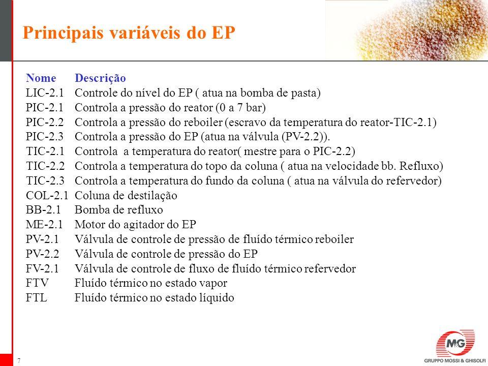 Principais variáveis do EP