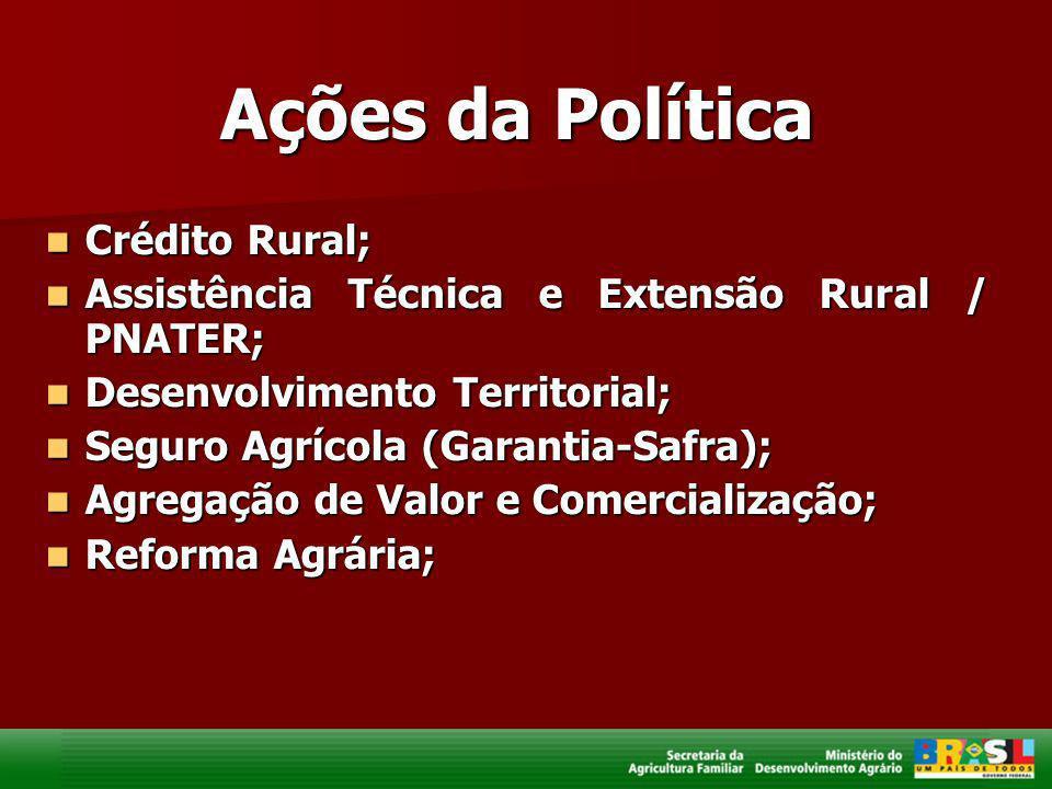 Ações da Política Crédito Rural;