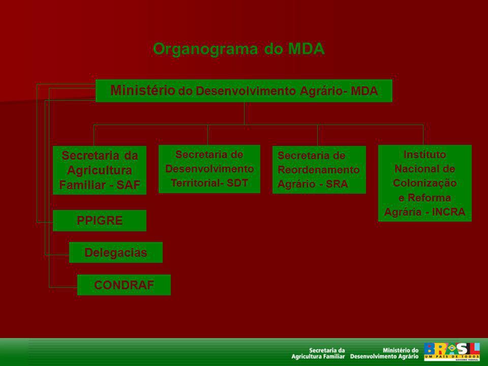 Organograma do MDA Ministério do Desenvolvimento Agrário- MDA