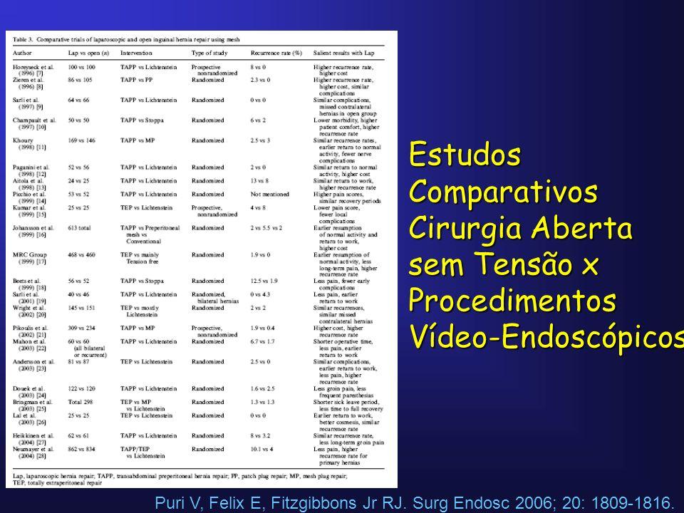 Estudos Comparativos Cirurgia Aberta