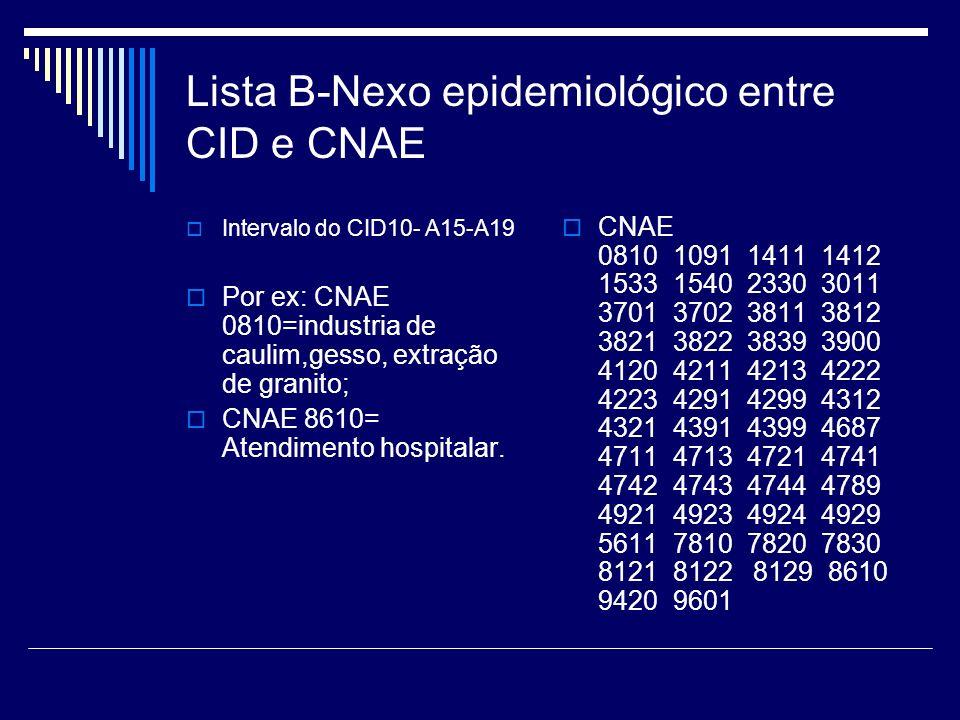 Lista B-Nexo epidemiológico entre CID e CNAE