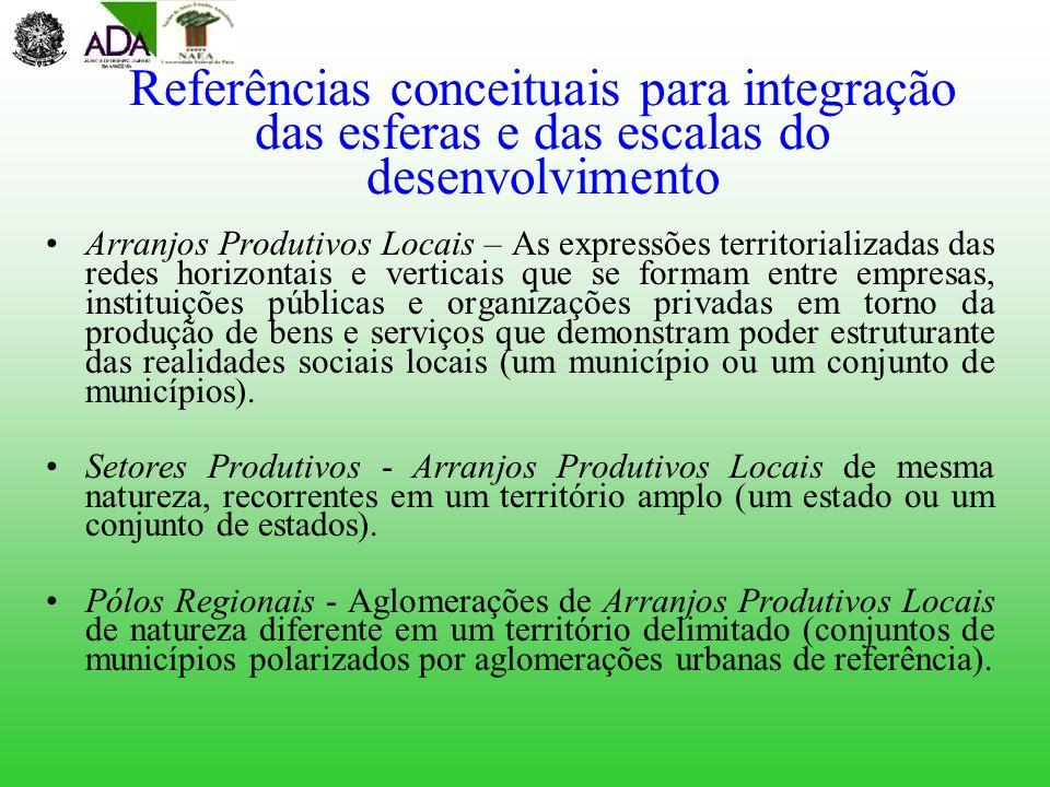 Referências conceituais para integração das esferas e das escalas do desenvolvimento