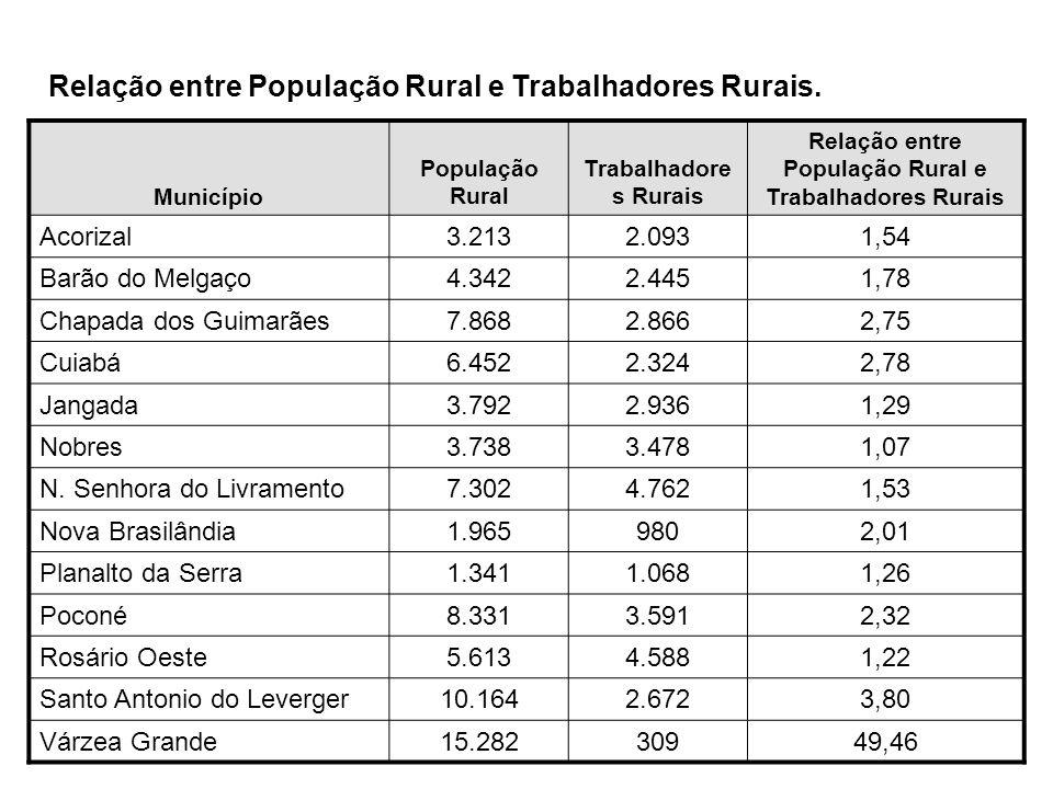 Relação entre População Rural e Trabalhadores Rurais