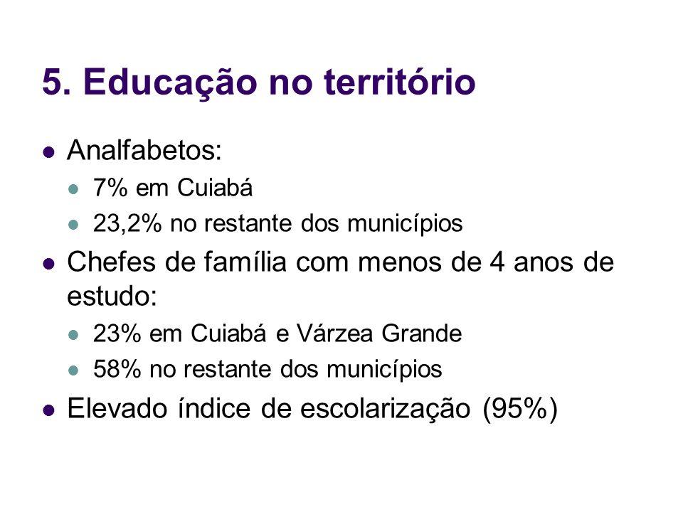 5. Educação no território