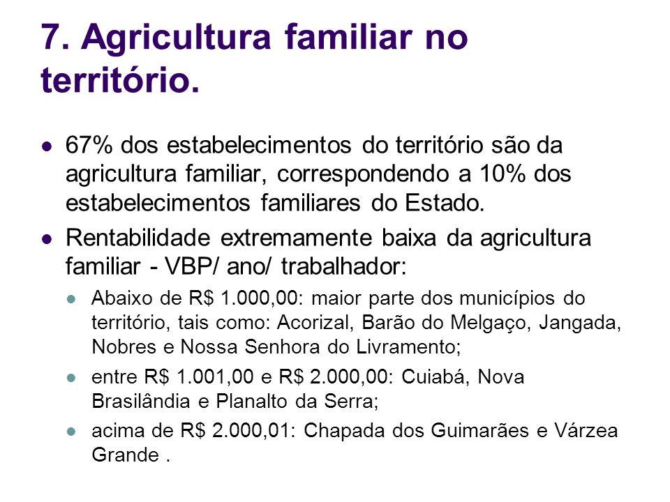 7. Agricultura familiar no território.