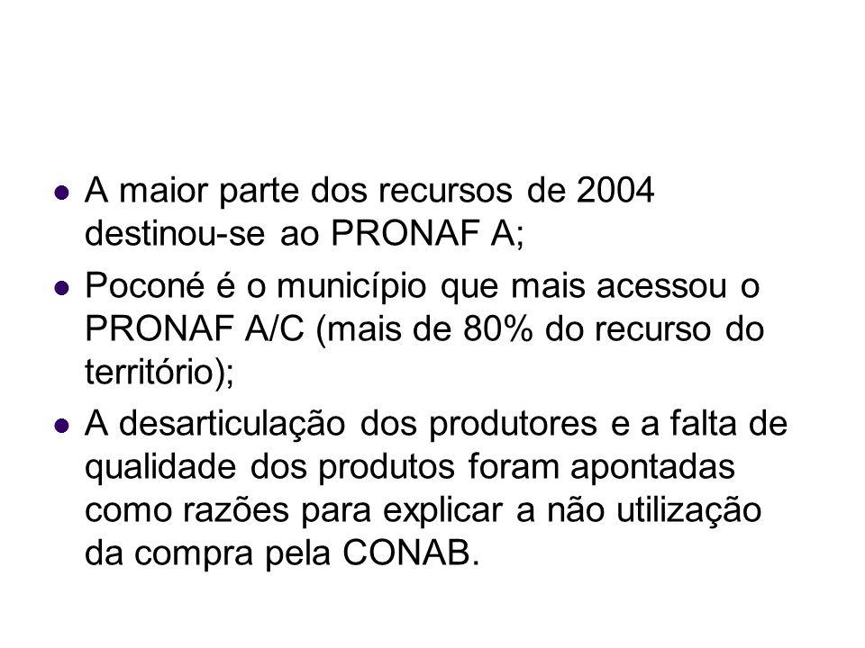 A maior parte dos recursos de 2004 destinou-se ao PRONAF A;