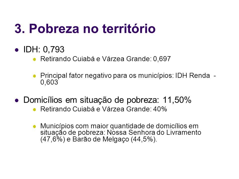3. Pobreza no território IDH: 0,793