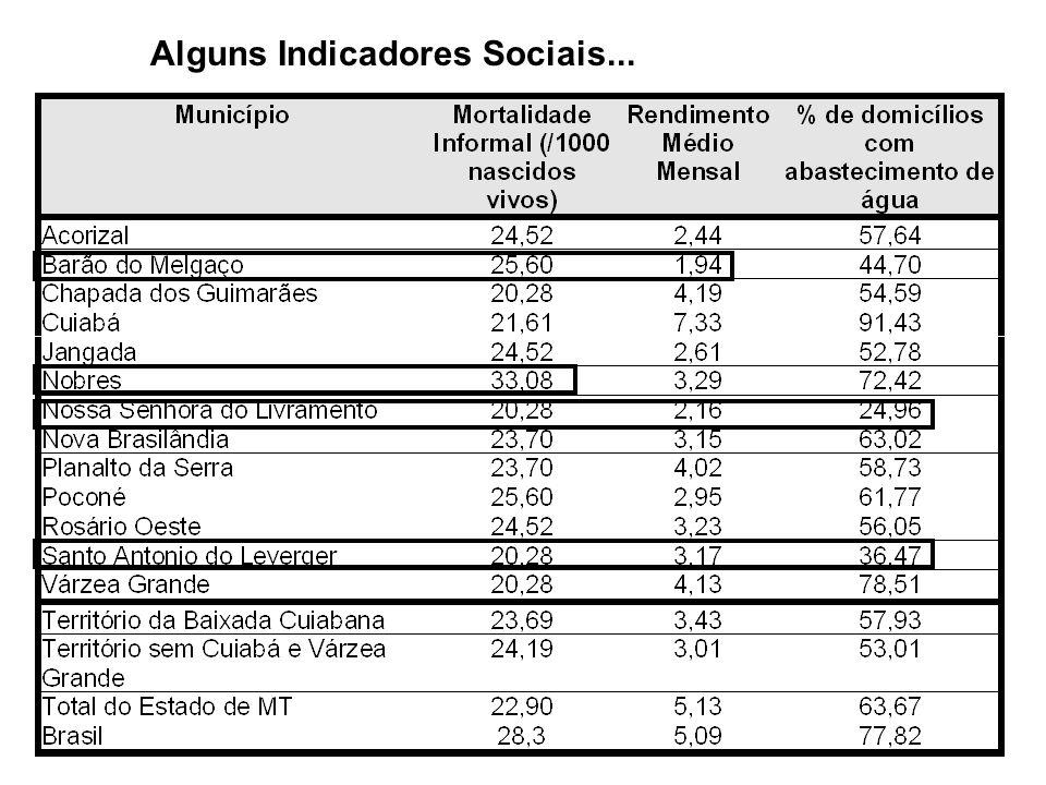 Alguns Indicadores Sociais...