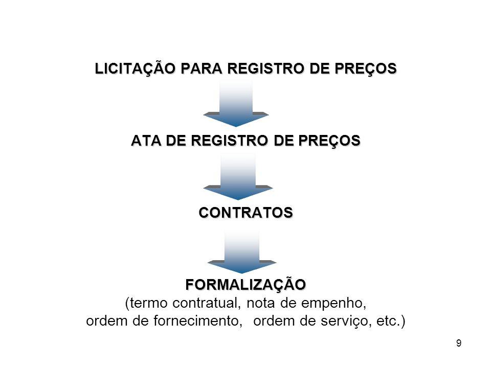 LICITAÇÃO PARA REGISTRO DE PREÇOS ATA DE REGISTRO DE PREÇOS