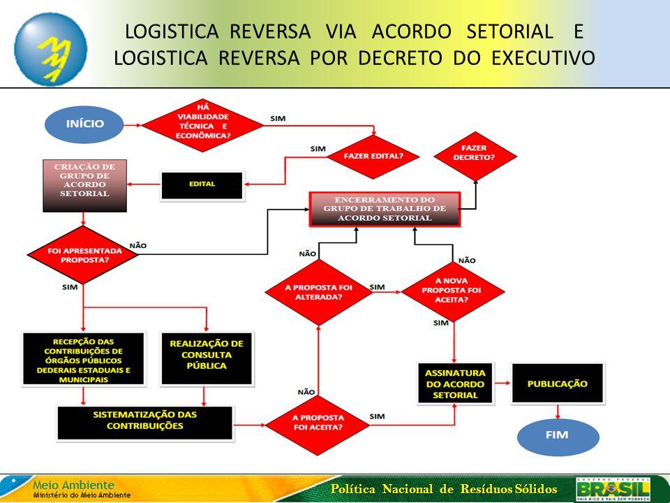 LOGISTICA REVERSA VIA ACORDO SETORIAL E