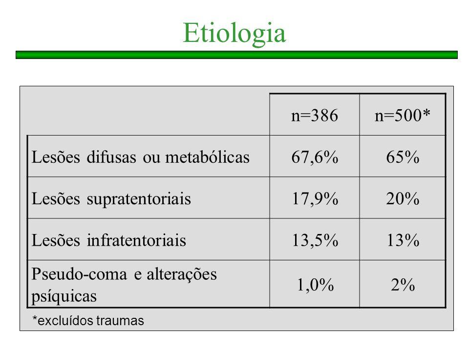Etiologia n=386 n=500* Lesões difusas ou metabólicas 67,6% 65%