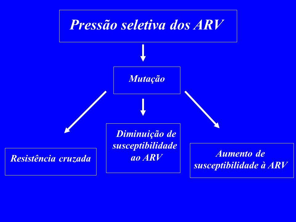 susceptibilidade à ARV