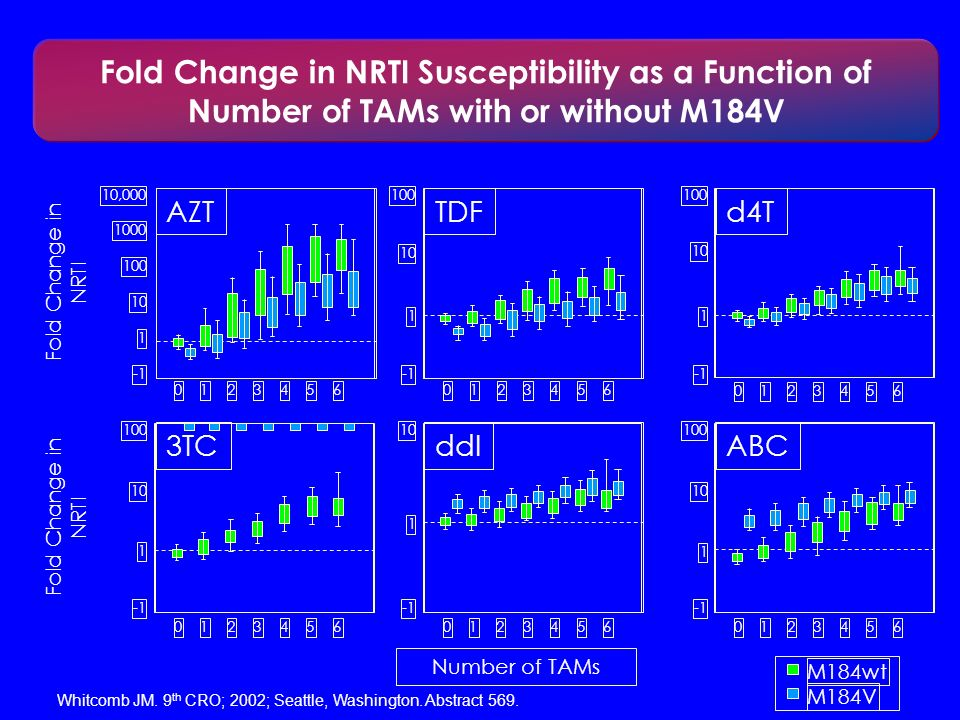 Fold Change in NRTI Susceptibility as a Function of Number of TAMs with or without M184V