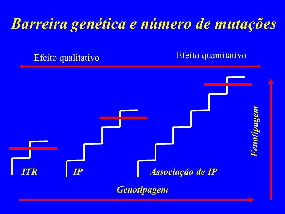 Barreira genética e número de mutações