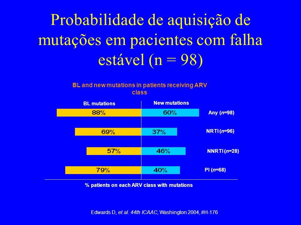 Probabilidade de aquisição de mutações em pacientes com falha estável (n = 98)