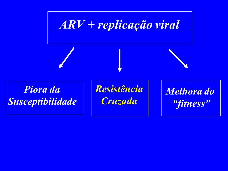 ARV + replicação viral Piora da Resistência Melhora do
