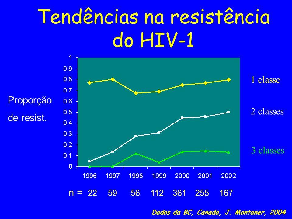 Tendências na resistência do HIV-1