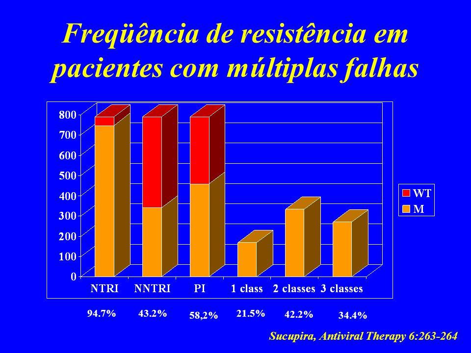 Freqüência de resistência em pacientes com múltiplas falhas