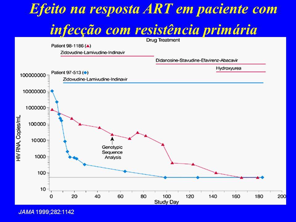 Efeito na resposta ART em paciente com infecção com resistência primária