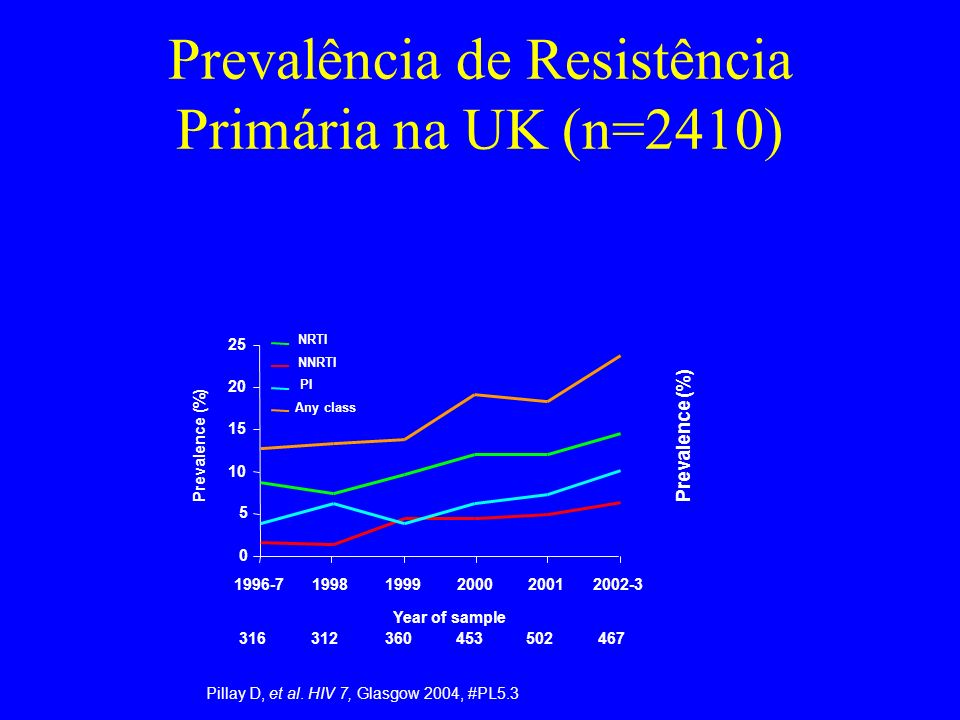 Prevalência de Resistência Primária na UK (n=2410)