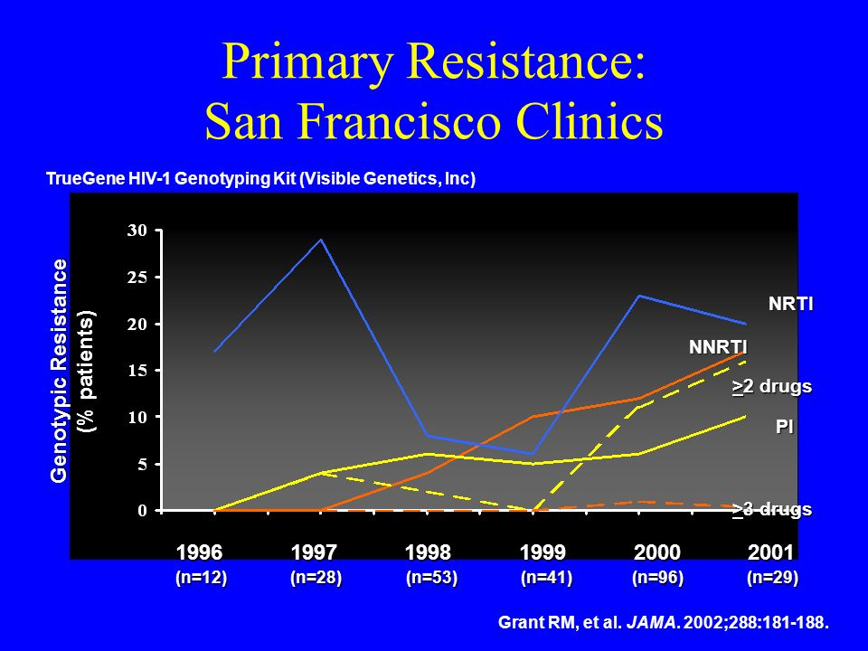 Primary Resistance: San Francisco Clinics