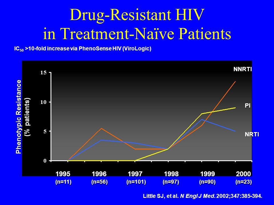 Drug-Resistant HIV in Treatment-Naïve Patients