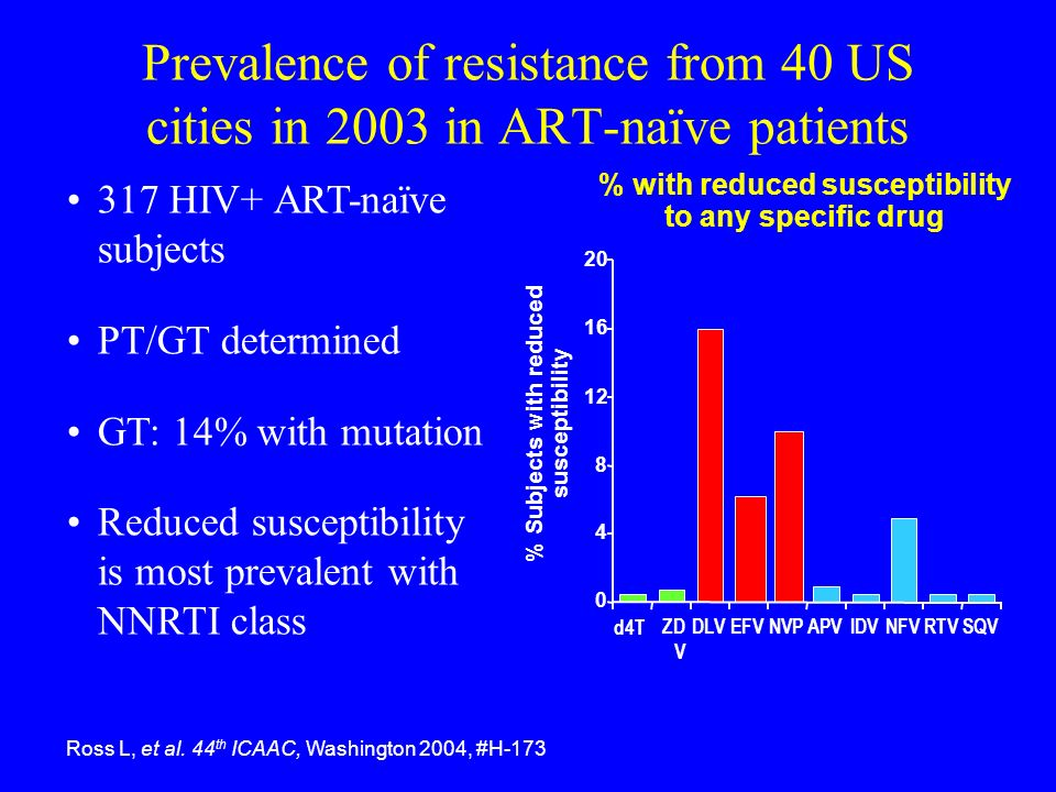 % with reduced susceptibility % Subjects with reduced susceptibility