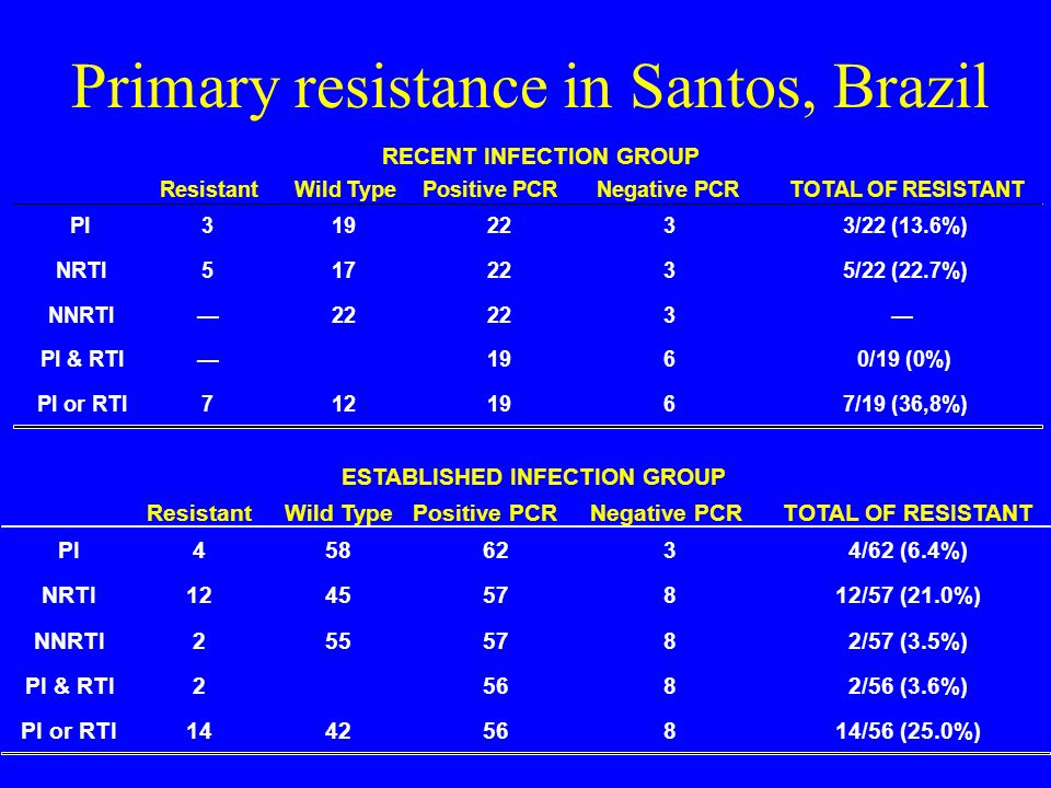 Primary resistance in Santos, Brazil