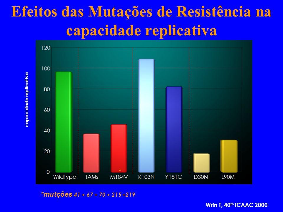 Efeitos das Mutações de Resistência na capacidade replicativa