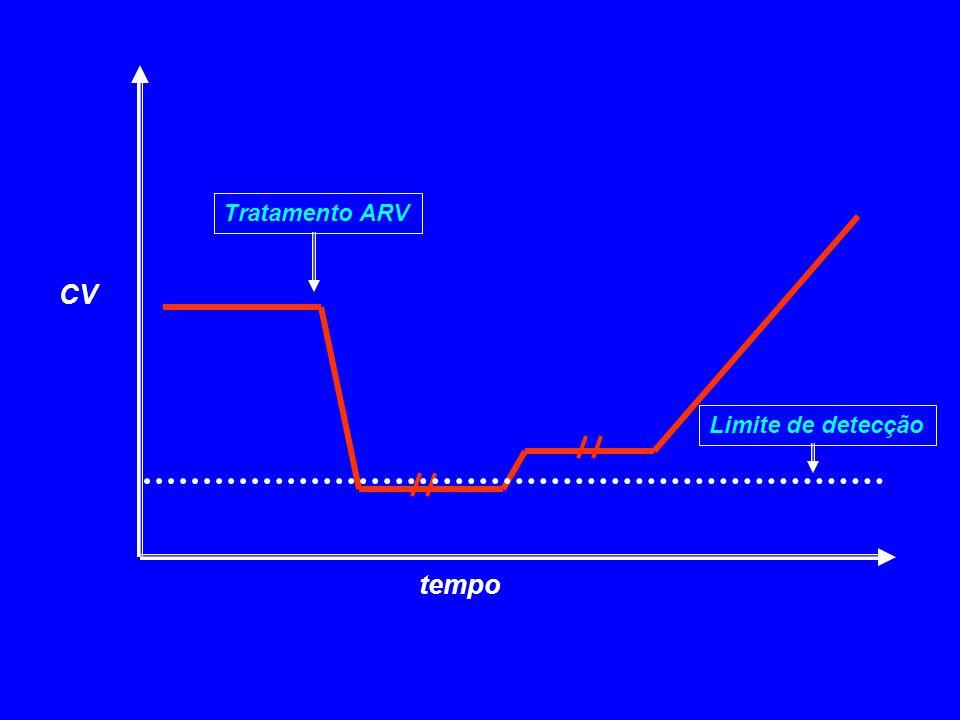 Tratamento ARV CV Limite de detecção tempo